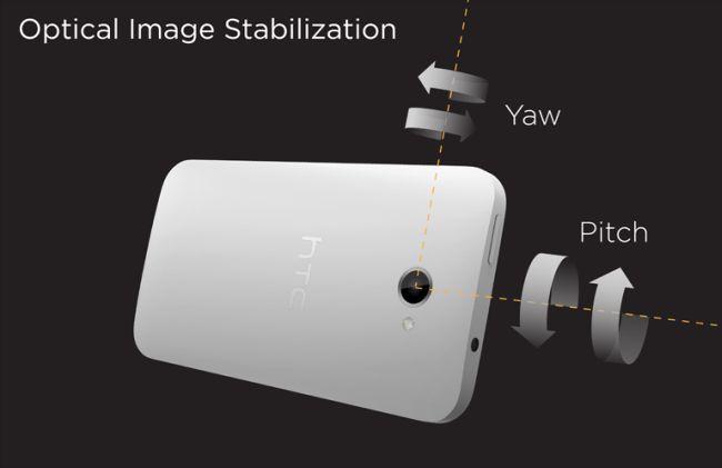 HTC One Stabilisator