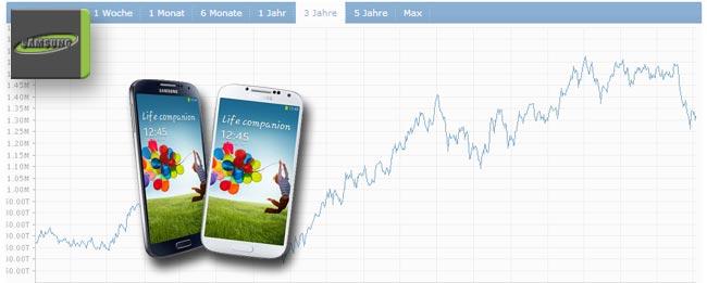 Samsung Ergebnis viertes Quartal 2013