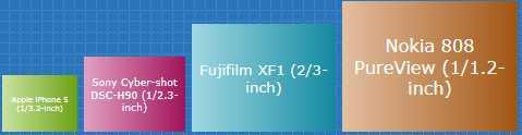 """Sensor-Größe des Honami liegt wohl bei 1/1,3"""""""