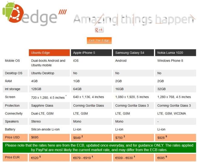 Ubuntu Edge Vergleich zum Galaxy S4 und iPhone