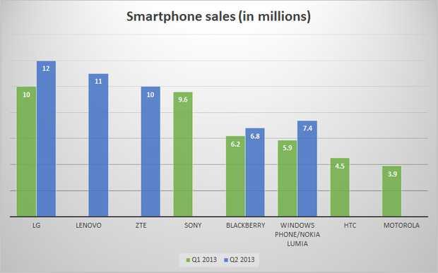 Konkurrenzkampf hinter Samsung und Apple