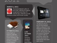 5 Jahre Android Meilensteine