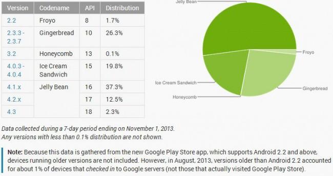 Android Verteilung im November 2013