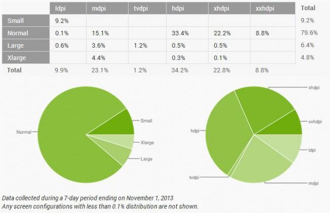 Display Verteilung im November 2013