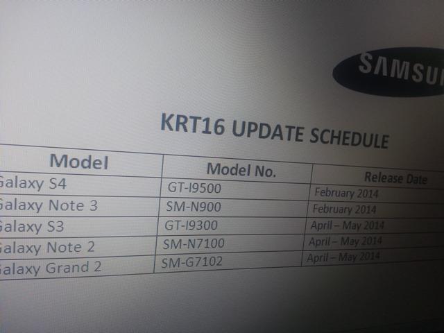 Android 4.4 KitKat für Galaxy S3 und Galaxy Note 2