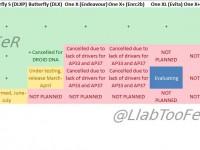 HTC Update-Planung