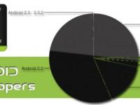 Froyo nach wie vor mit 55% auf den meisten Geräten
