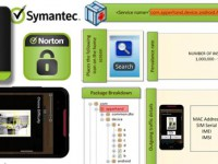 Lookout Security Mobile: Symantec gab Fehlalarm