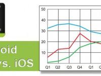 Studie behauptet: Apps unter iOS stürzen öfters ab als Apps unter Android