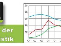 Gartner: Tablet Markt verdoppelt sich in diesem Jahr