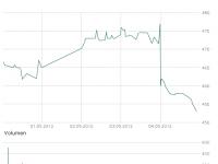 Aktienkurs von Samsung im 5-Tage-Rückblick; Bildquelle: Wallstreet Online