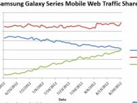Netzstatistik: Samsungs Galaxy-Smartphones buhlen um Traffic-Anteile