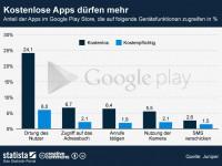 Kostenlose Apps greifen mehr private Daten ab als Bezahlapps