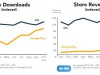 Google Play Store: Umsatz steigt um 311% und trotzdem hinter iTunes