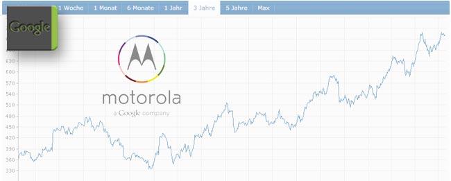 Quartalsergebnisse von Google und Larry Page zum Moto X