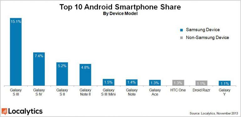 Samsung Marktanteile Smartphones