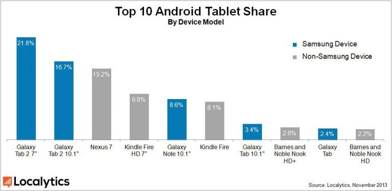 Samsung Marktanteile Tablets