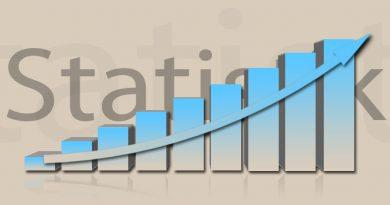 Apple Umsatz Statistik