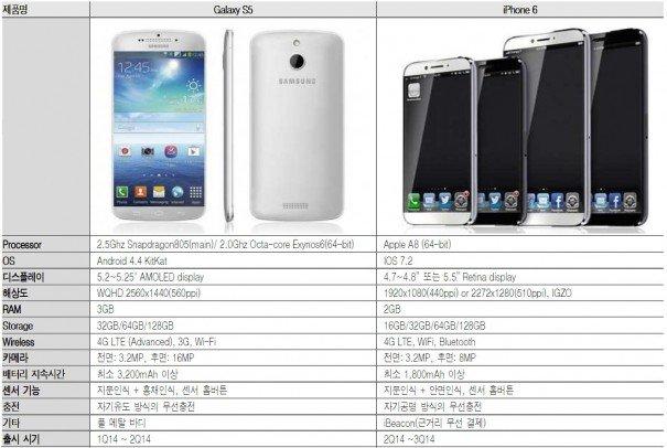 iPhone 6 technische Daten