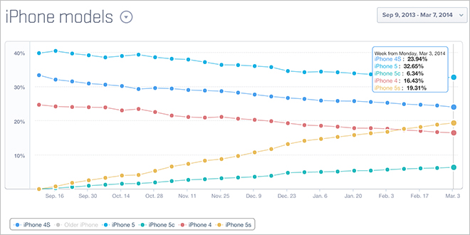 iPhone 5s Statistiken