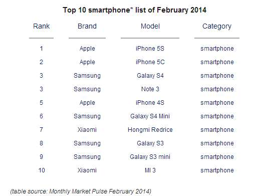 Xiaomi Top10