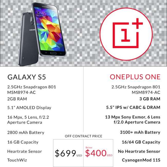 Samsung Galaxy S5 vs. OnePlus One