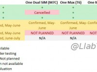 HTC Update-Pläne