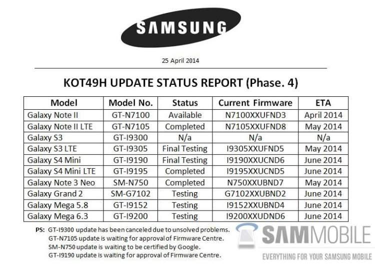 Samsung Update-Pläne