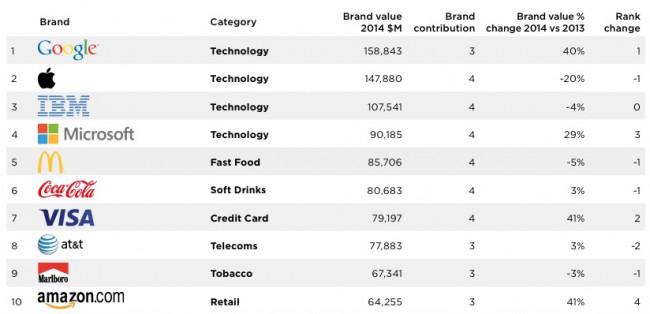 Ranking Wertvollste Marke der Welt