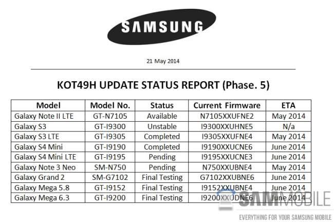 Android 4.4.2 KitKat für Samsung