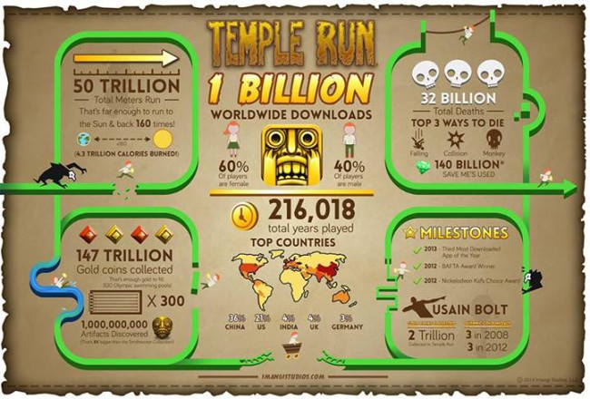 Temple Run Statistiken