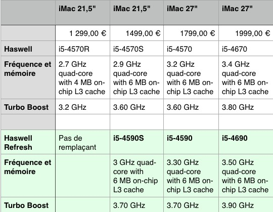 iMac 2014 Hardware-Refresh