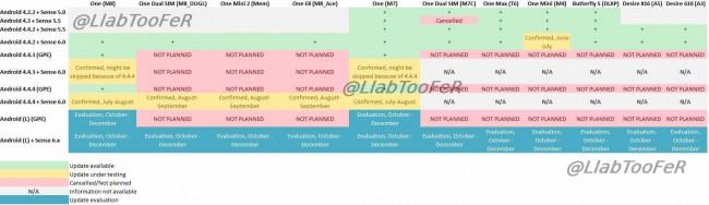 HTC Update-Pläne für Android L