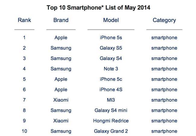 Samsung, Apple und Xiaomi