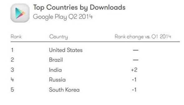 App Downloads Länder