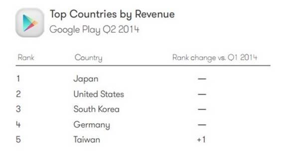 App Downloads Umsatz Länder