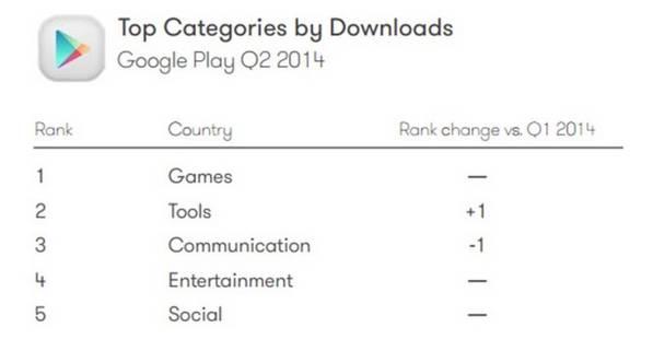 App Downloads Kategorien