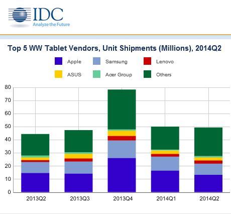 Marktanteile iPad und Co.