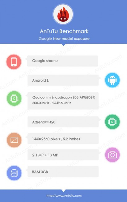 Nexus 6 Benchmark