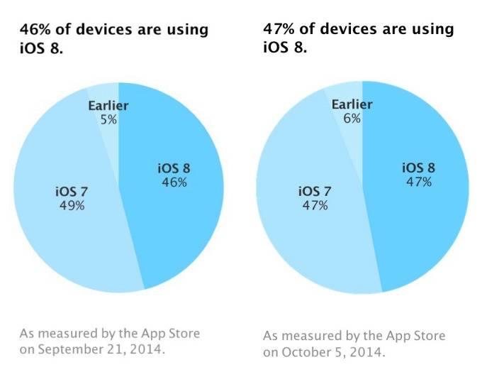 iOS 8 Update-Statistik