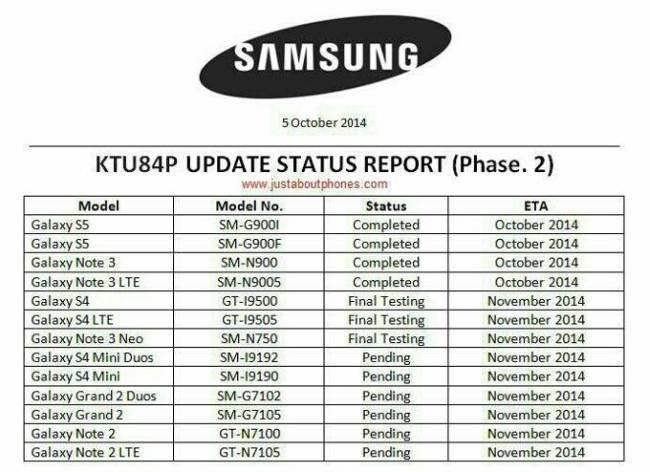 Android 4.4.4 KitKat für Samsung-Smartphones