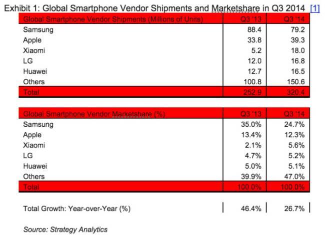Xiaomi Marktanteile