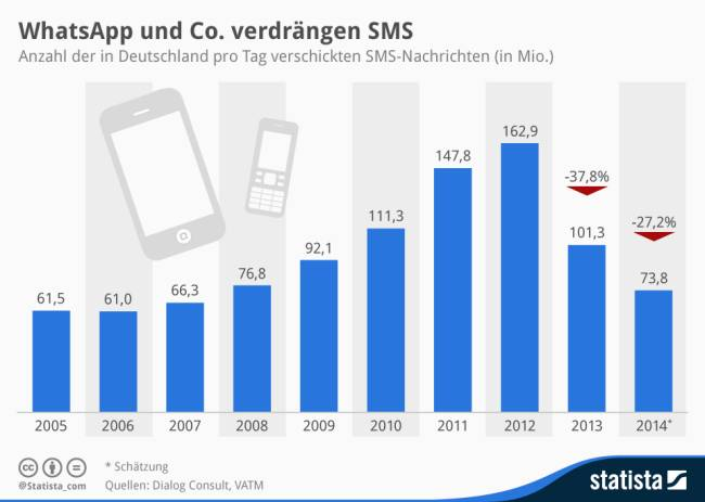 SMS-Statistik Deutschland