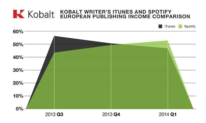 Spotify überholt iTunes