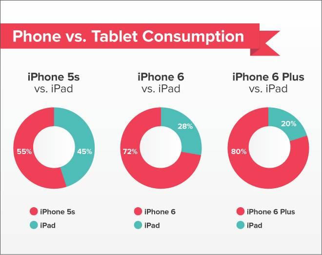 Pocket Statistik zum iPhone 6 Plus