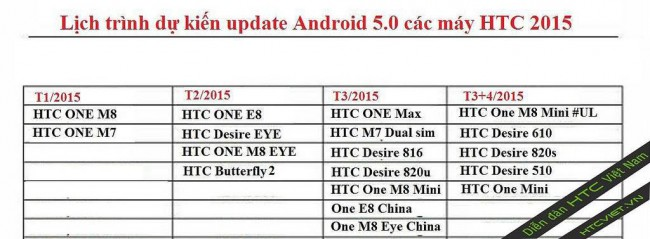 HTC-Roadmap für Android 5.0 Lollipop