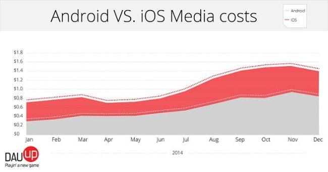 Werbe-Kosten für mobile Spiele