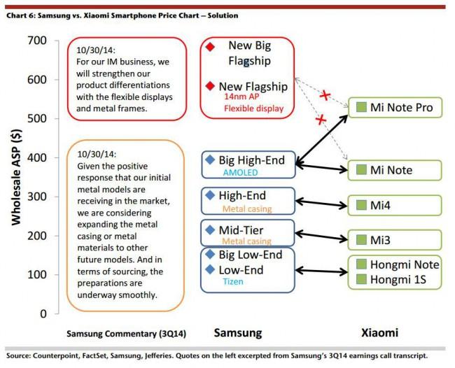 Samsung gegen Xiaomi