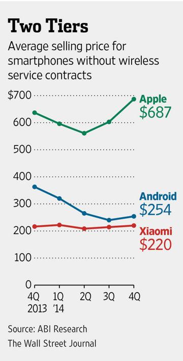 iPhone Durchschnittspreis