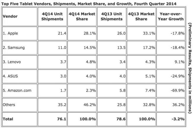 Tablet-Markt Q4/ 2014